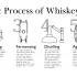 whiskey-process-full